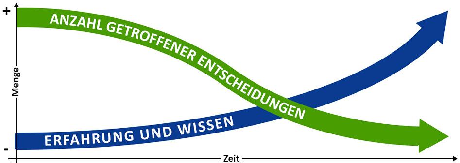 Artikel MVP Wissen abhängig Zeit und Menge Graph Grafik