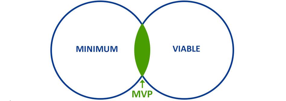 Deckung Minimum Viable MVP Graph Grafik