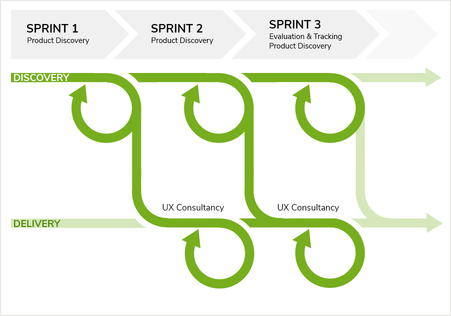 ux sprint beratung entwicklung tracking evaluation.